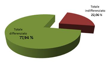 grafico Raccolta RIFIUTI  ANNO 2019