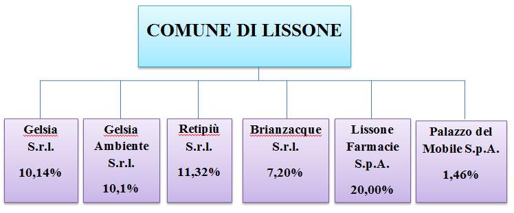 Immagine grafico società partecipate dal Comune di Lissone