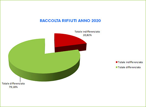 grafico raccolta rifiuti 2020