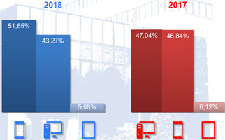 Immagine statistica  smartphone,pc,tablet