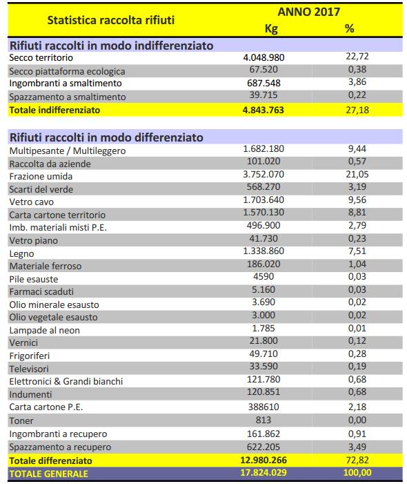 IMMAGINE STATISTICA RIFIUTI ANNO 2017