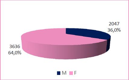grafico utenti registrati in biblioteca per genere (1.24 MB)