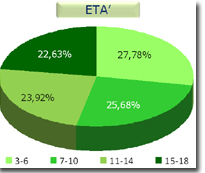 Immagine grafico